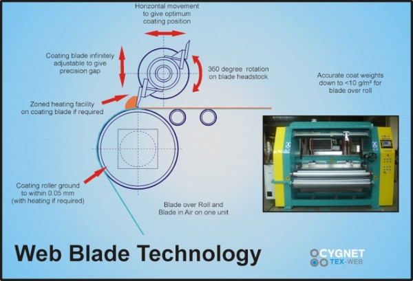 Web Blade Technology from Cygnet Tex-Web