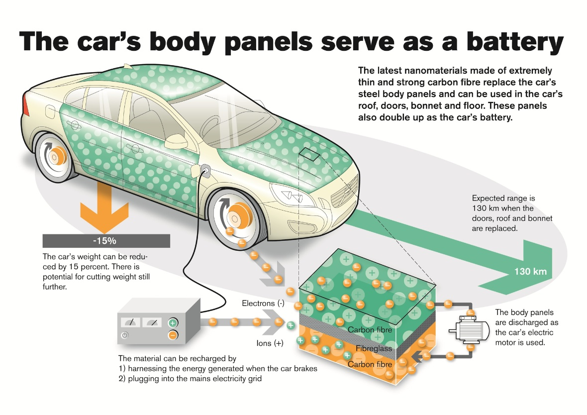 Carbon Fibre Could Make Electric Vehicle Batteries A Thing Of The Past